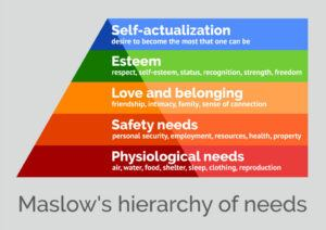 The Maslow Theory