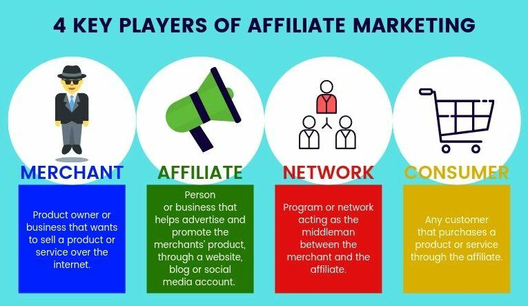How to Understand the Affiliate Five-Offer Funnel