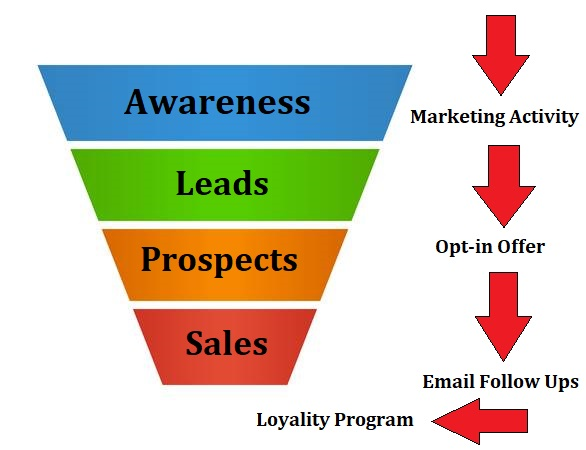 How to Understand a Sales Funnel